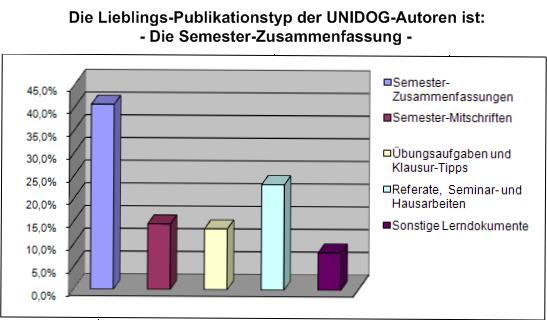 Semester-Zusammenfassungen sind der klare Favorit der UNIDOG-Autoren